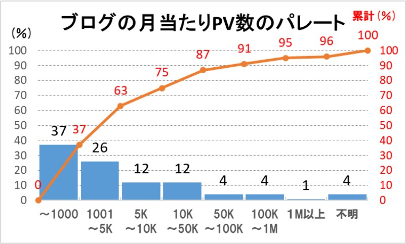 ブログの月当たりPV数のパレート図