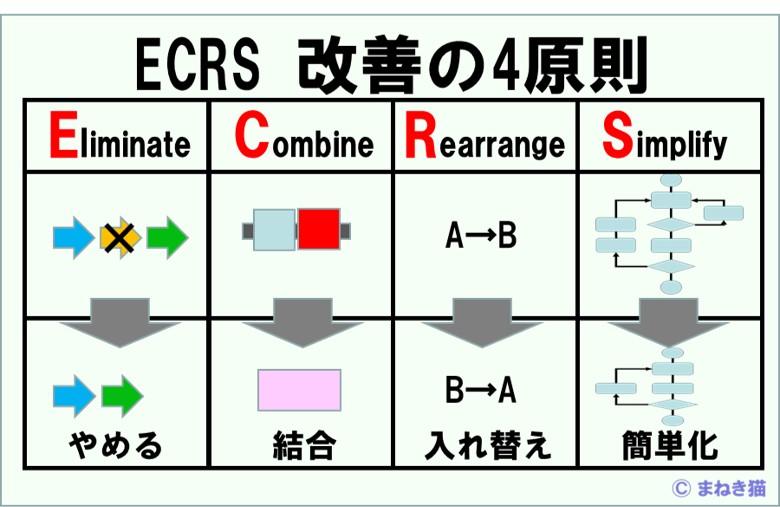 ECRSは改善の4原則