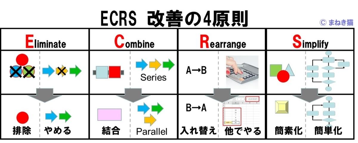 ECRS改善の4原則