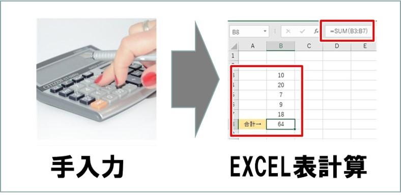 ECRS-Rearrange入れ替え他でやる-手計算をEXCELへ