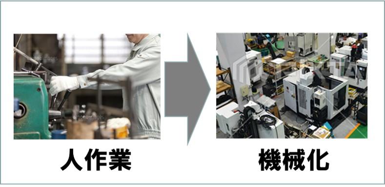ECRS-Simplify簡素化簡単化-人作業を機械化する
