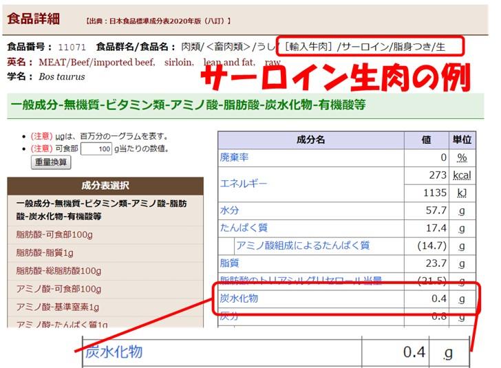 サーロイン生肉の炭水化物は0.4gしかない