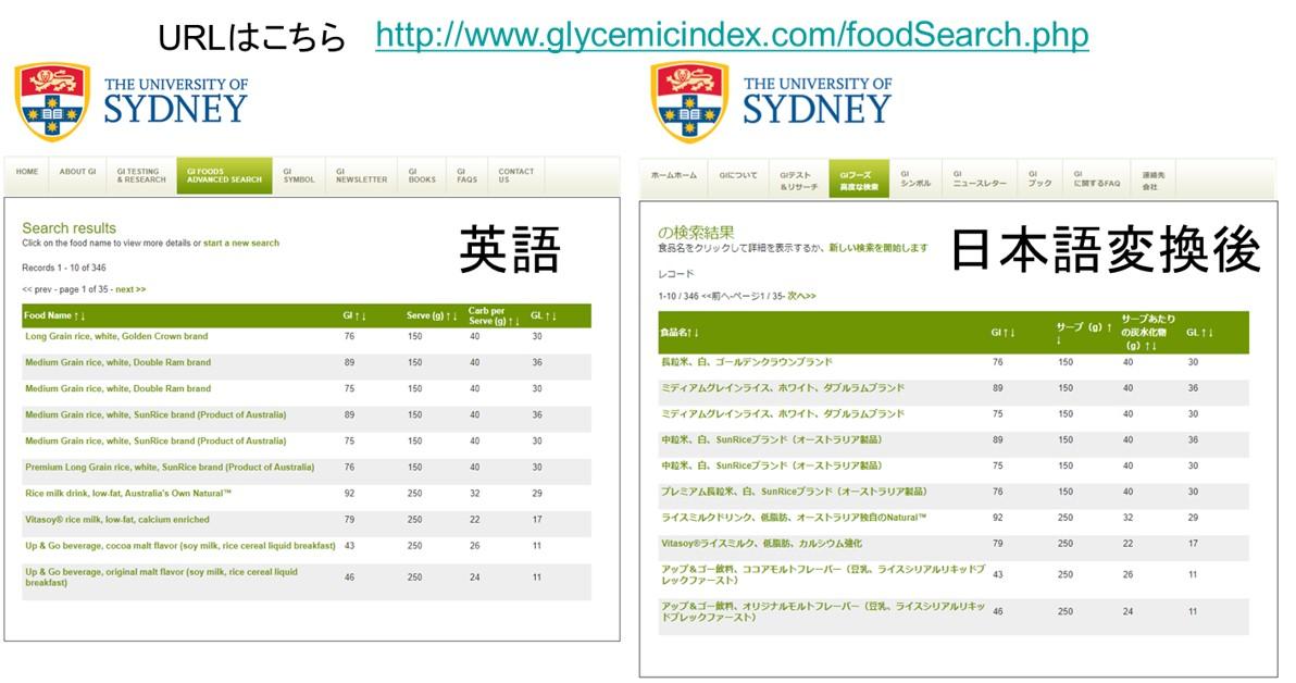 シドニー大学のgi値データベースのURL