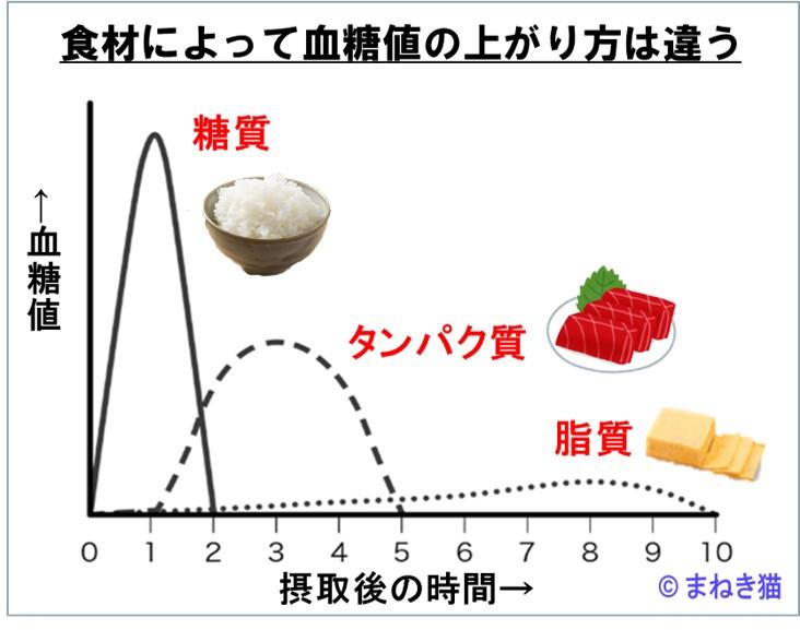 食材によって血糖値の上がり方は違う