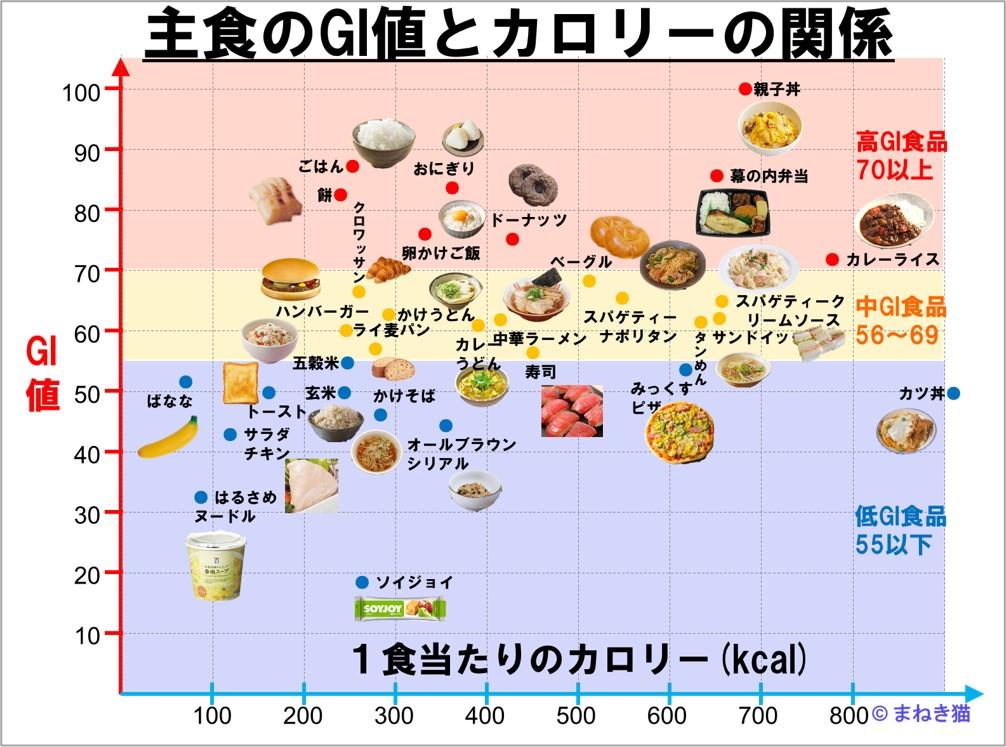 主食のgi値とカロリーの関係図
