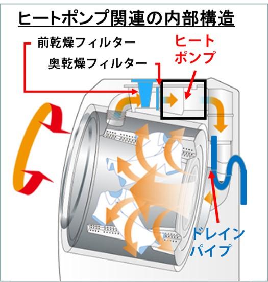 パナソニックドラム式洗濯乾燥機が不調-内部構造