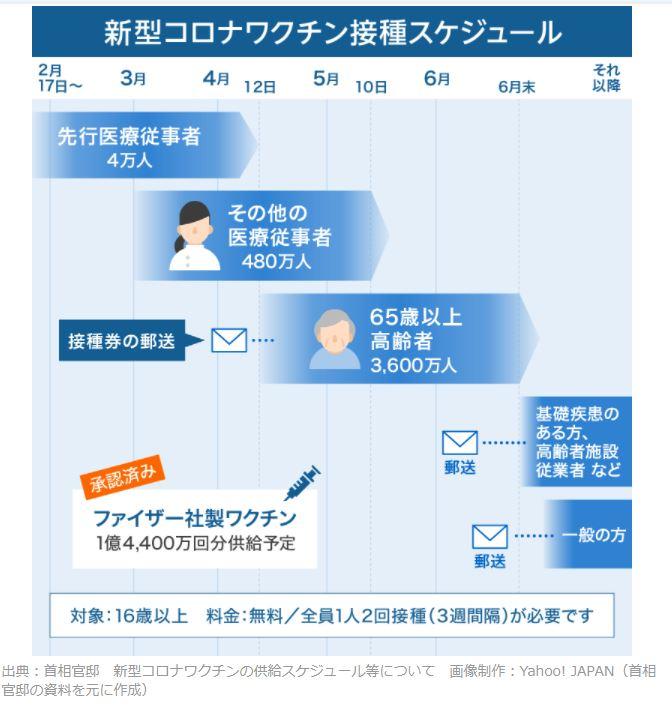 新型コロナワクチン接種スケジュールYahhoから