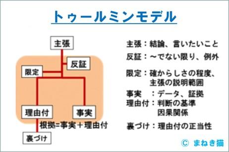 トゥールミンモデルの構造