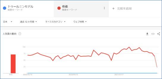 Goggleトレンドでトゥールミンモデルと株価の人気度を検索する