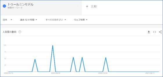 Goggleトレンドでトゥールミンモデルの人気度を検索する
