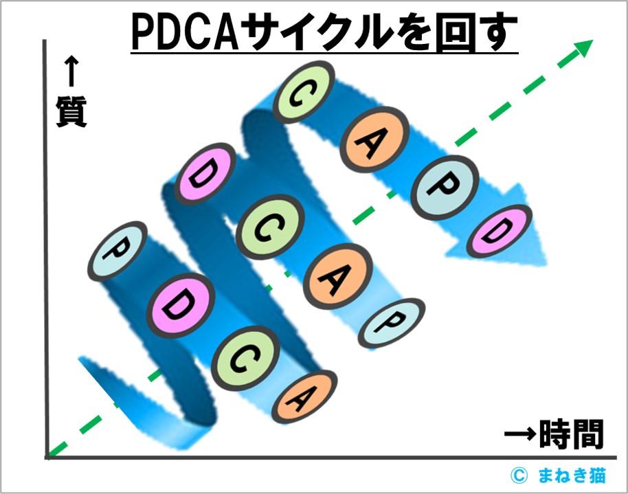 PDCAサイクルを回す