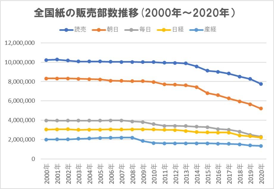 全国紙の販売推移グラフ2000年から2020年