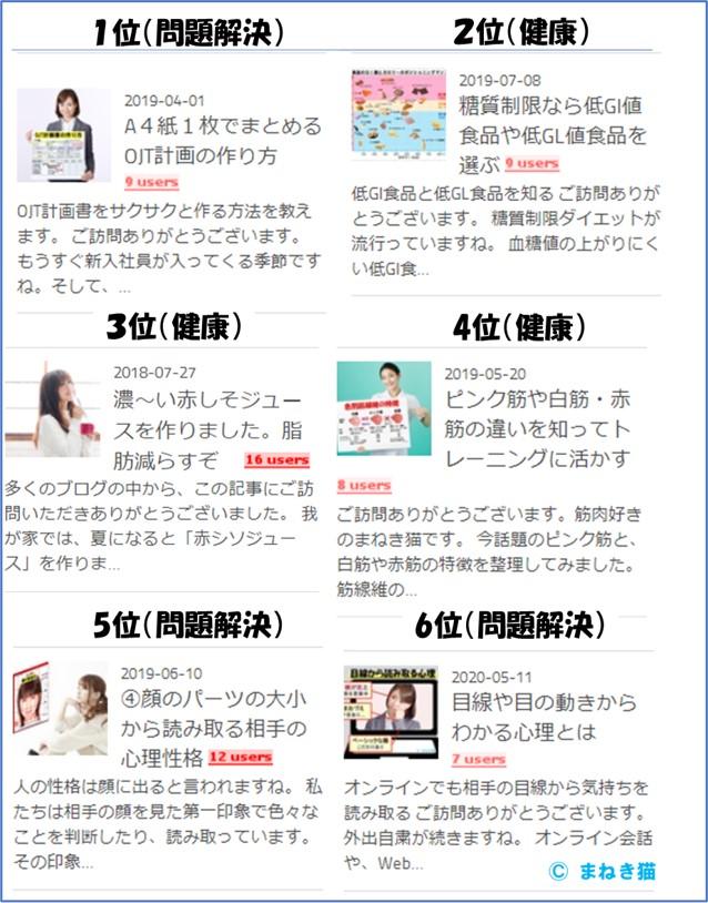 6月22日におけるブログの注目順位順上位1位から6位まで