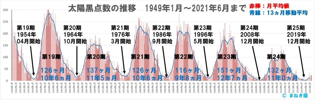 1949年~2020年6月までの太陽黒点数の推移