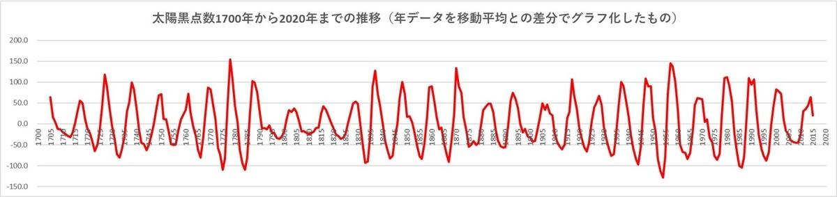 太陽黒点数1700~2020年推移グラフ移動平均との差