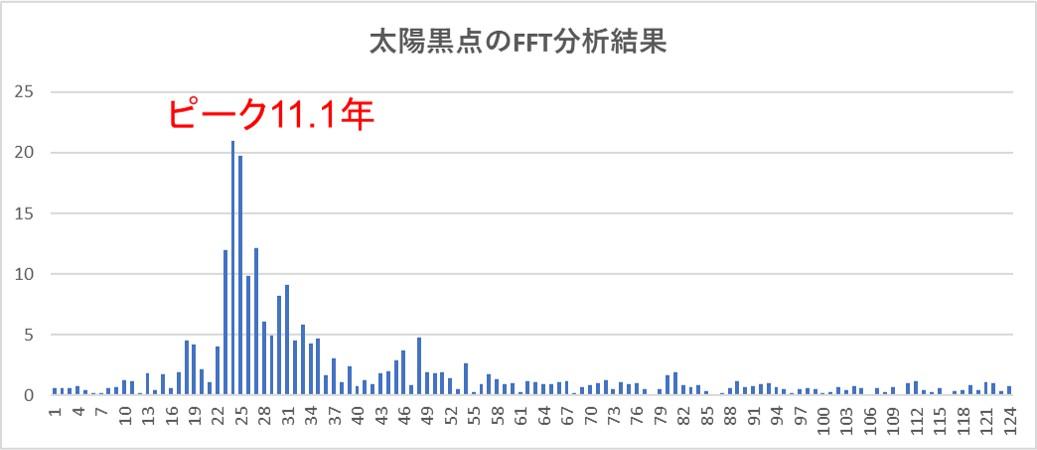 太陽黒点数1700~2020年データからFFT分析結果