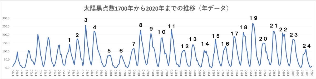 太陽黒点数1700~2020年推移グラフ周期番号付き