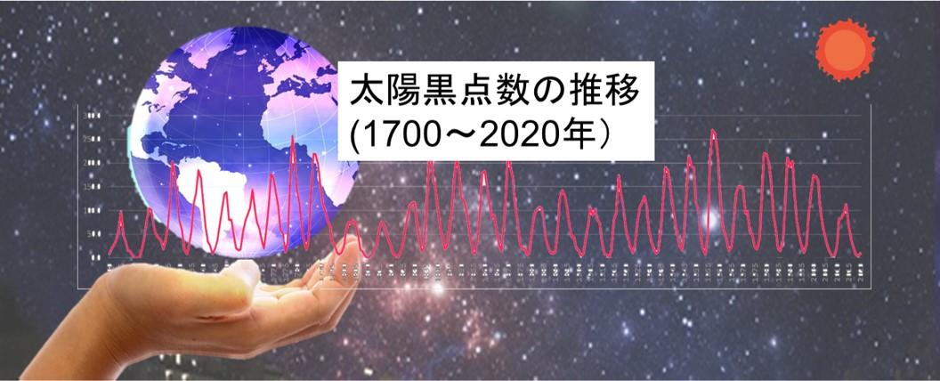 太陽国点数の推移-2021年上期と1700~2020年