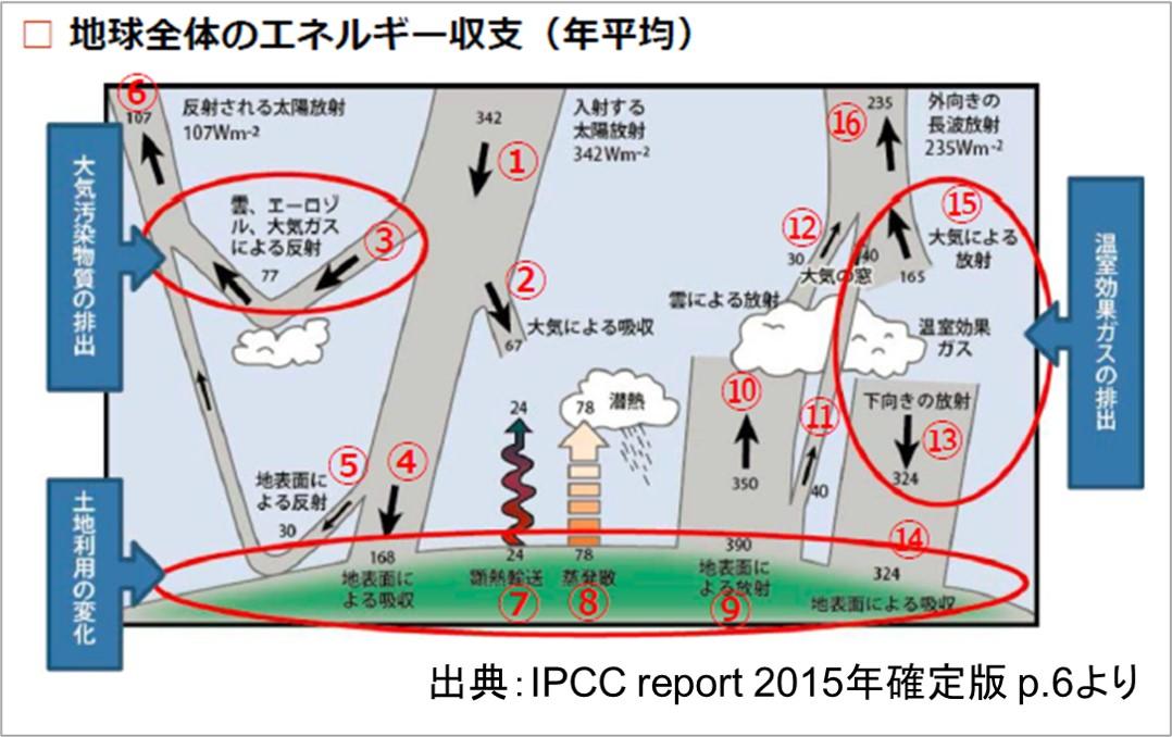 地球全体のエネルギー収支の内訳-IPCC2015より
