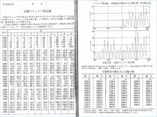 理科年表1993年太陽のウォルフ黒点数のページ
