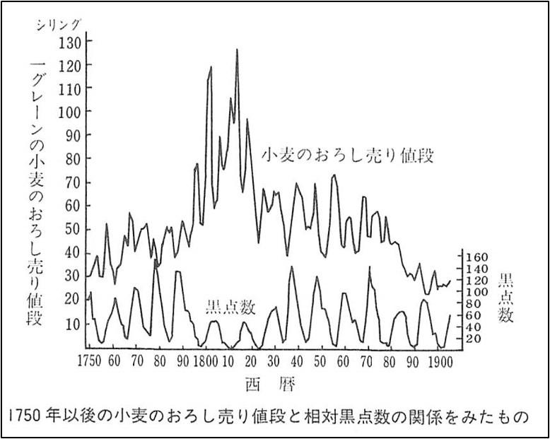 太陽黒点数と小麦卸売り価格の推移