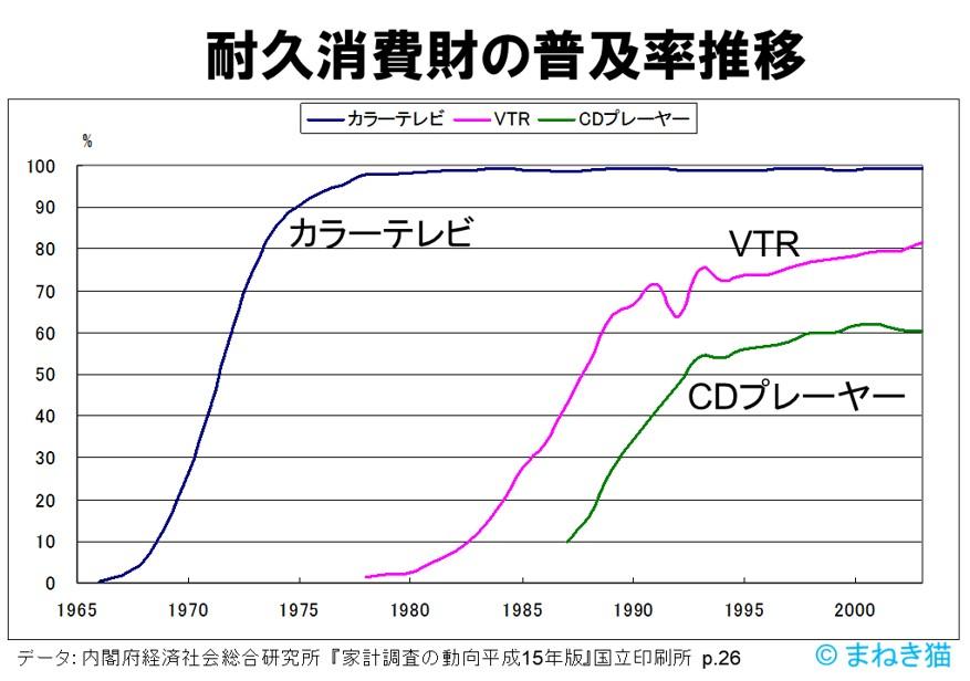 TVVTRCD耐久消費財の普及率の推移