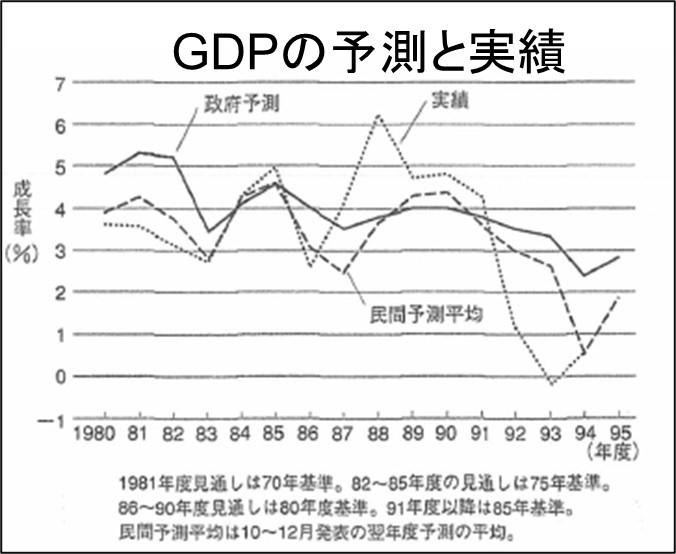 GDPの予測と実績1980年から1995年