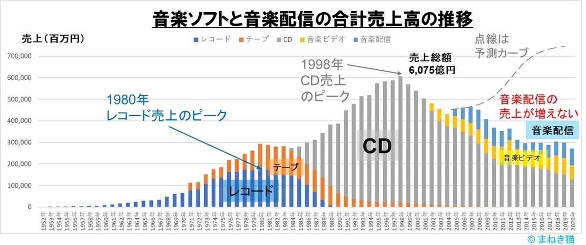 音楽ソフトの売上高の推移1952年から2020年まで