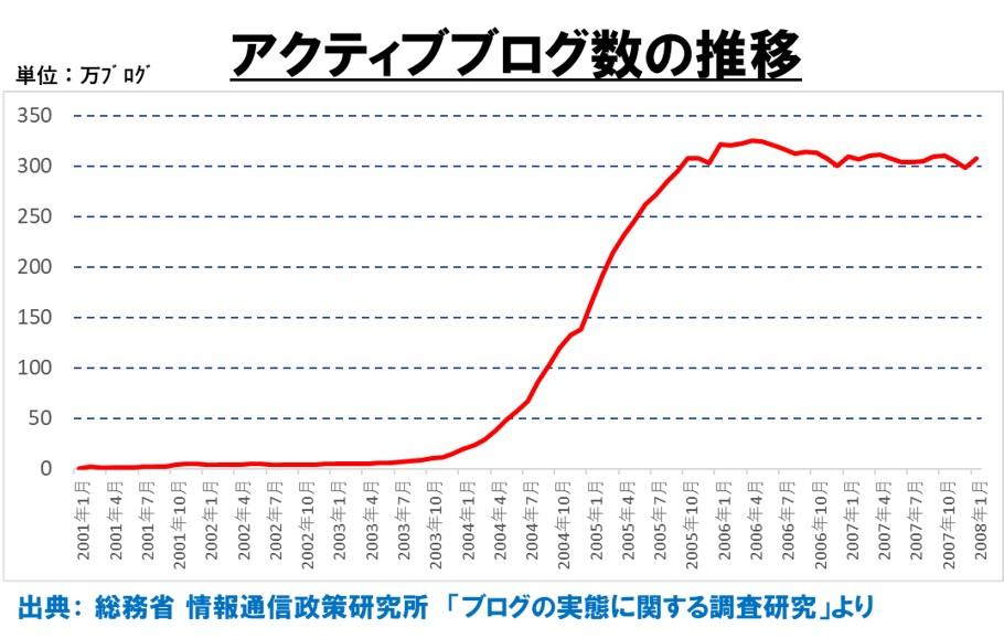 1-1-ブログ黎明期から成長期のアクティブブログ数の推移2001年1月から2008年1月