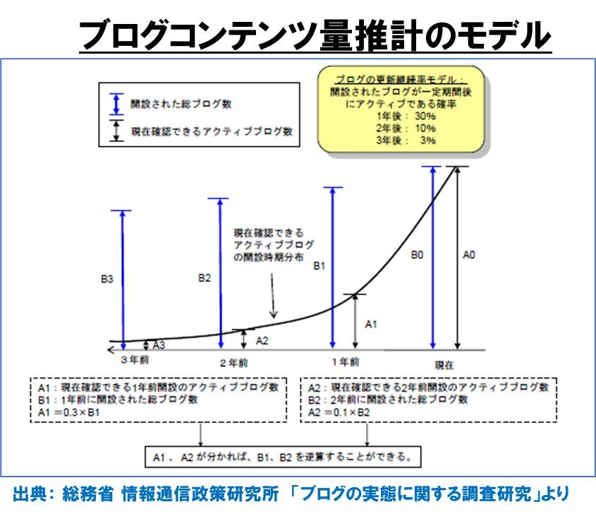 1-2-ブログコンテンツ量推計のモデル