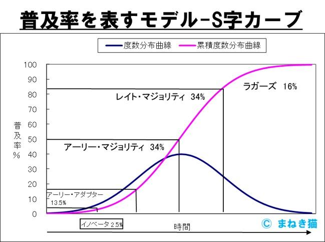 2-1-普及率を表すS字カーブ