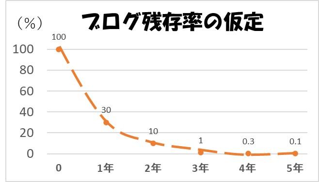ブログ残存率の仮定