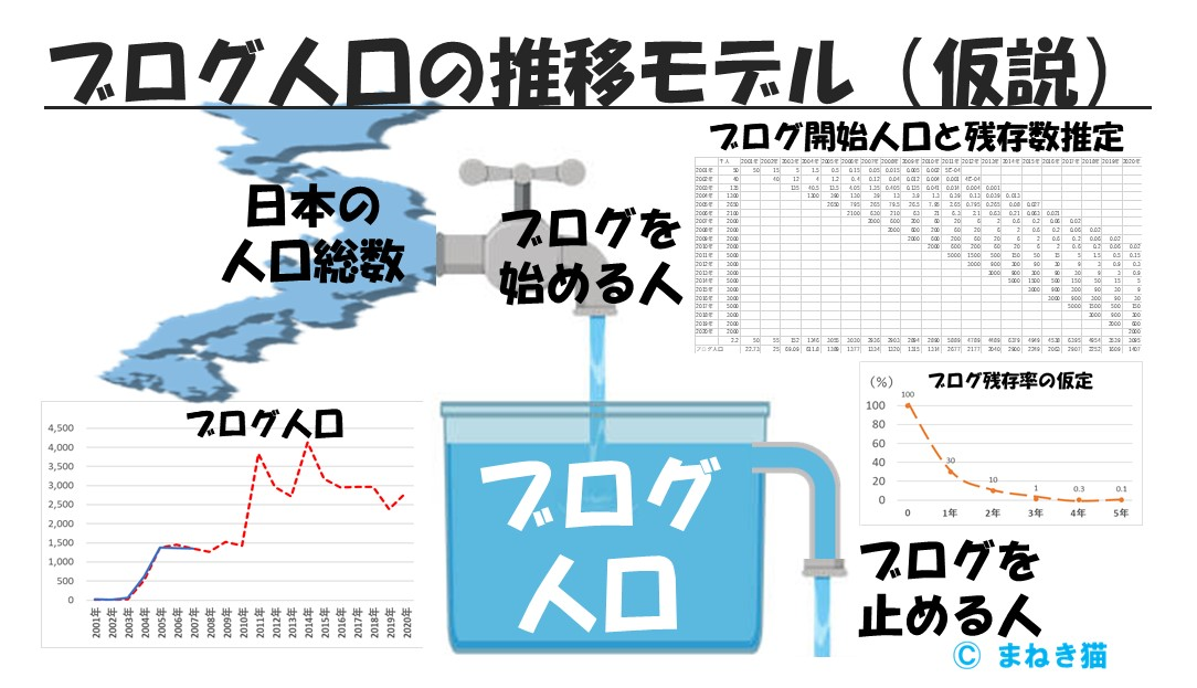 アクティブブログ人口の推移モデル