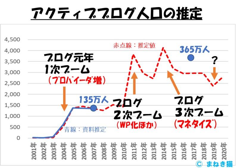 アクティブブログ人口の推定2020年