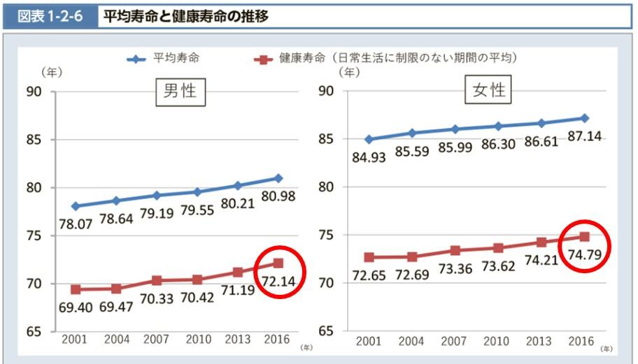 1-B-平均寿命と健康寿命の推移2016年度厚生労働省 厚生労働白書から
