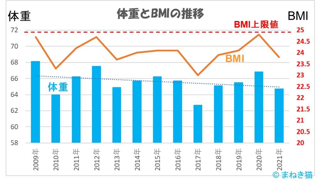 2-3-体重とBMIの推移