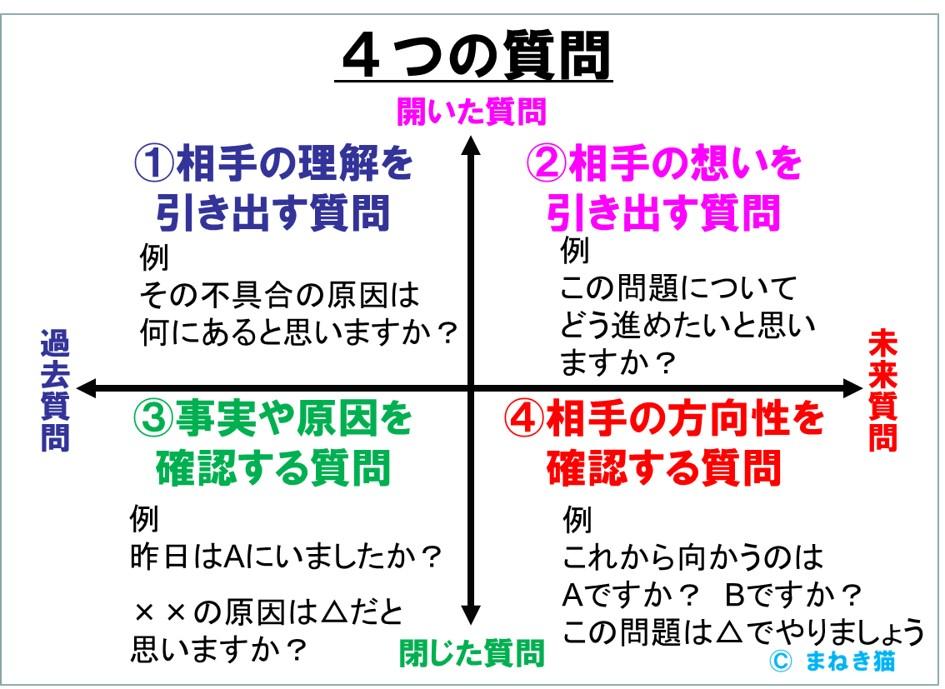 2-4-4つの質問の仕方