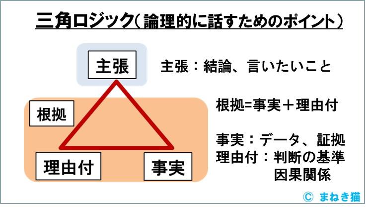 3-4-三角ロジック-論理的に話すためのポイント