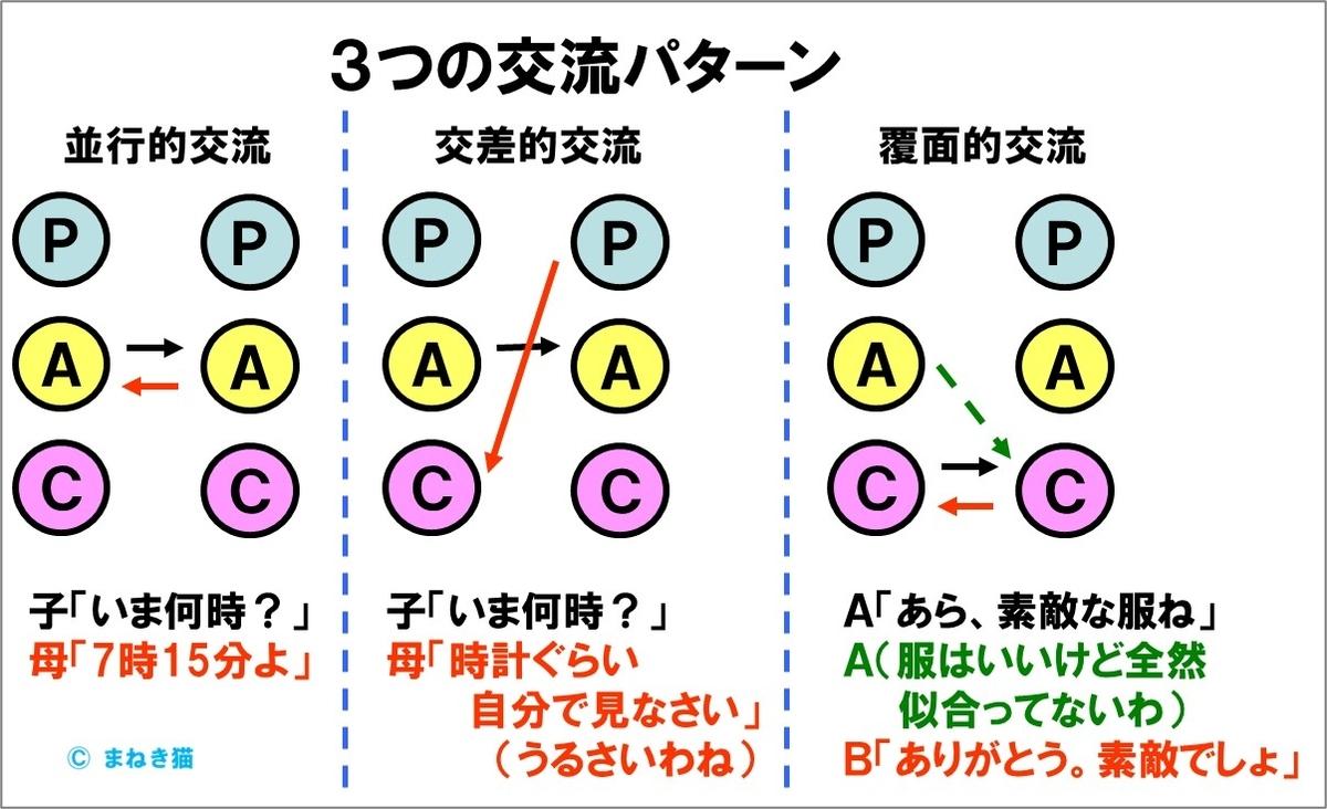 4-1-交流分析-3つの交流パターン