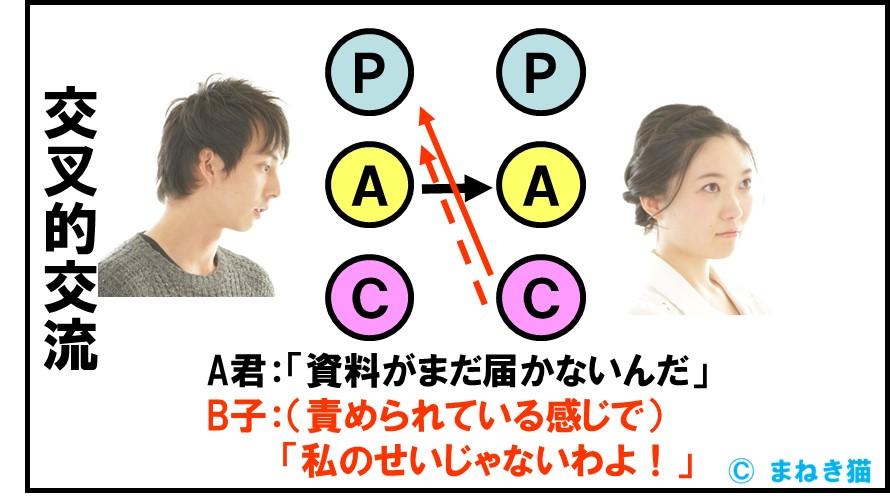 4-1-交流分析-交叉的交流