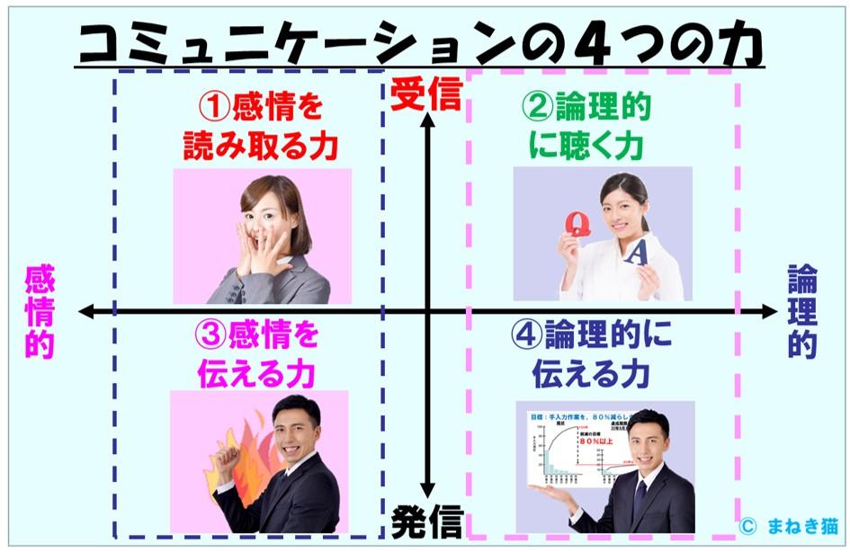 0-1-コミュニケーションの4つの力