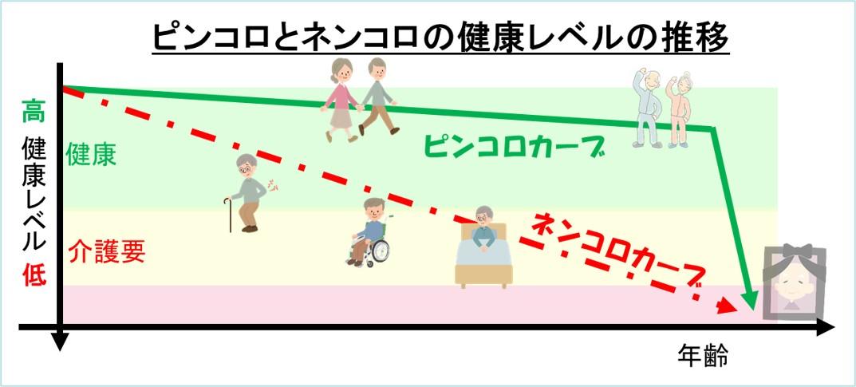 1-2-ピンコロとネンコロの健康レベルの推移