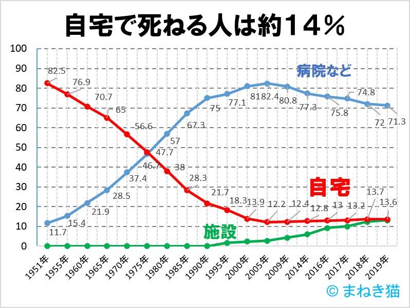1-2-自宅で死ねる人は14%