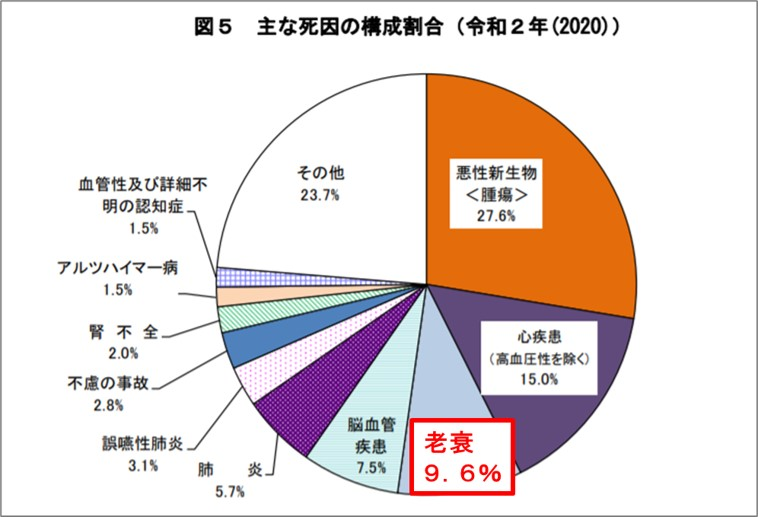 1-5-主な死因の構成割合2020年
