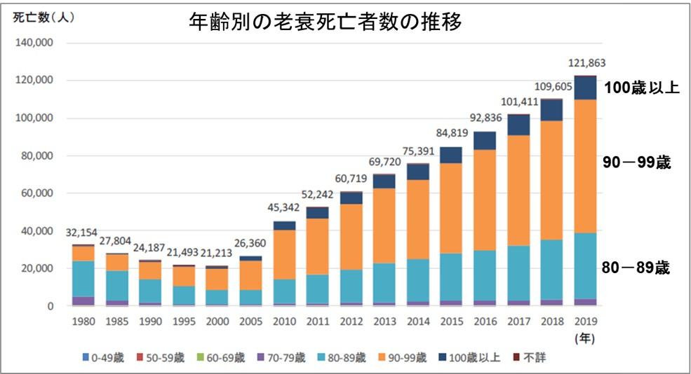 1-6-年齢別の老衰死亡者数の推移