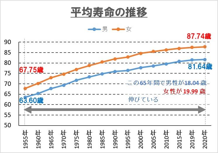 2-1-平均寿命2020年
