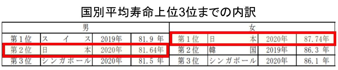 2-2-国別平均寿命上位3位までの内訳