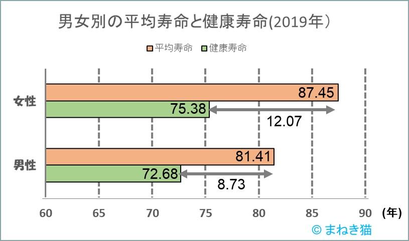 1-3-健康寿命と平均寿命の差2019年