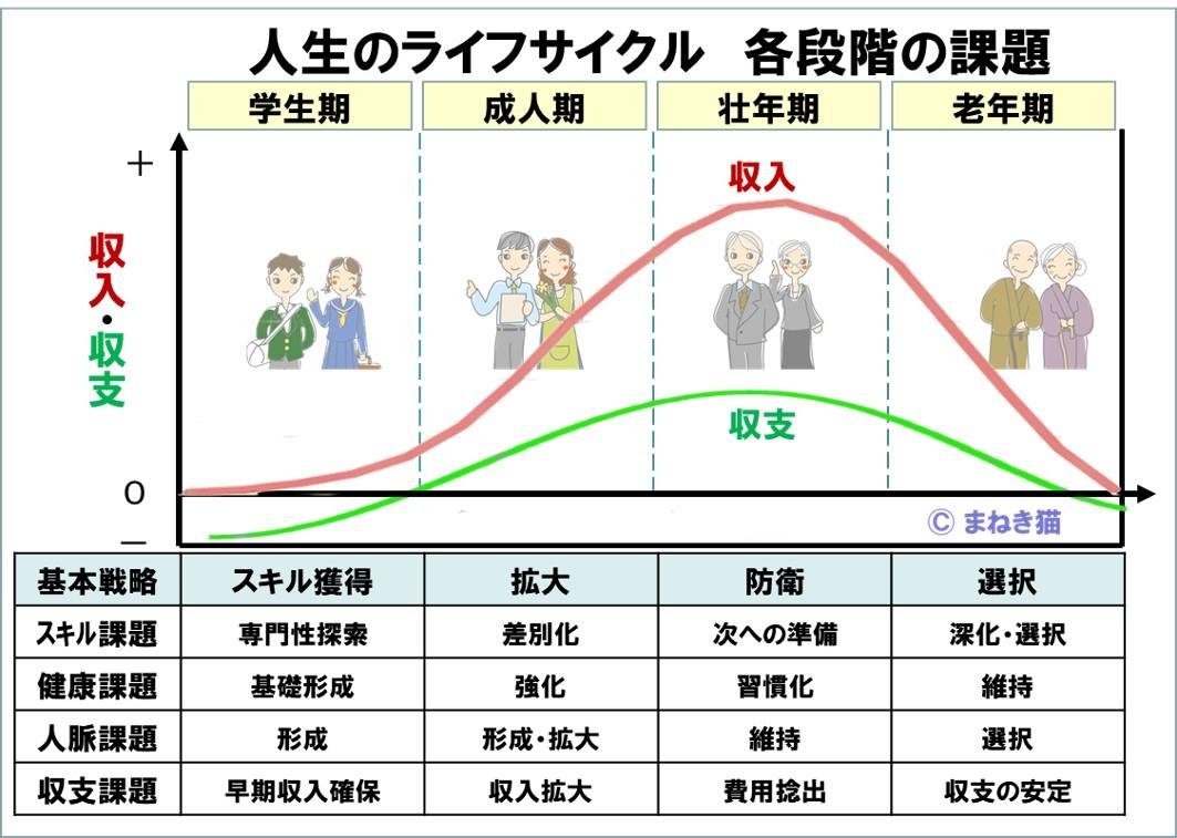 1-1-人生のライフサイクル