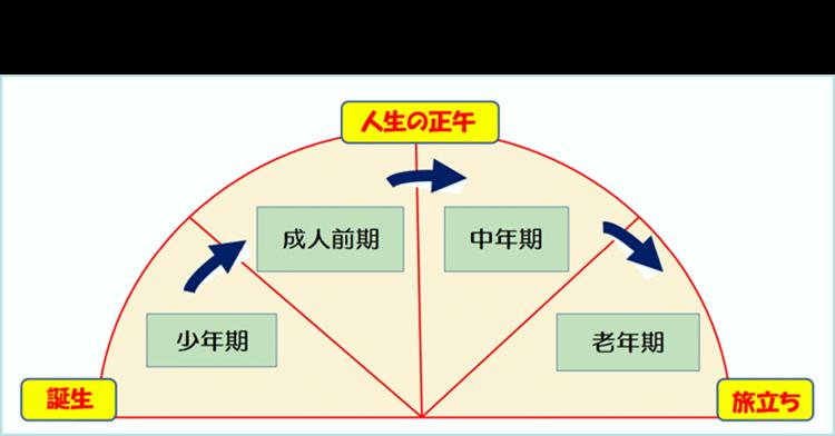 ユングのライフサイクル理論